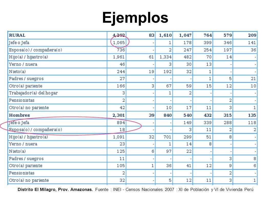 Ejemplos Distrito El Milagro, Prov. Amazonas. Fuente : INEI - Censos Nacionales 2007 : XI de Población y VI de Vivienda Perú
