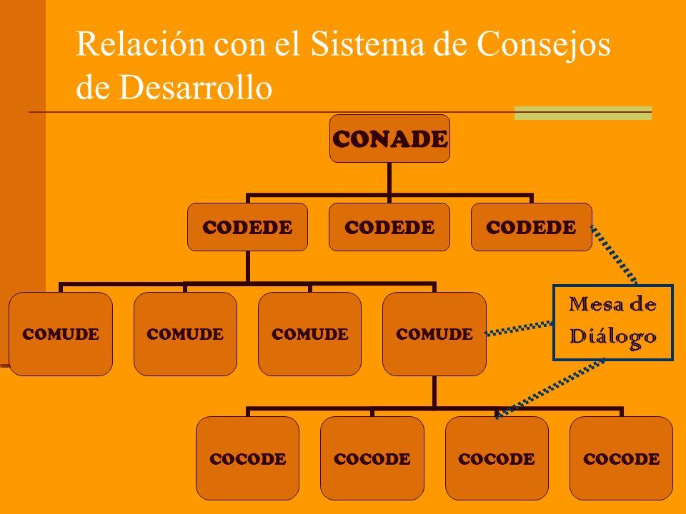 Relación con el Sistema de Consejos de Desarrollo Mesa de Diálogo