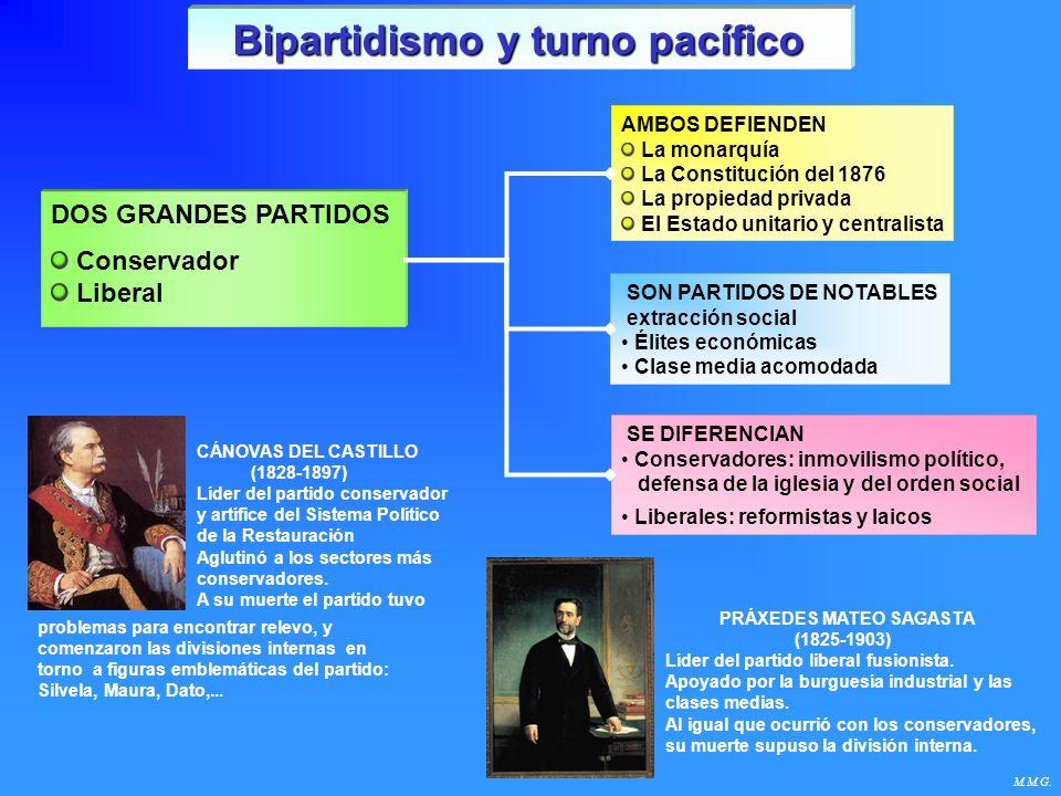 Bipartidismo y turno pacífico Bipartidismo y turno pacífico DOS GRANDES PARTIDOS Conservador Liberal AMBOS DEFIENDEN La monarquía La Constitución del