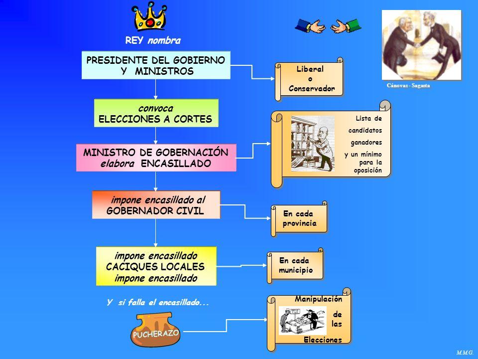 PRESIDENTE DEL GOBIERNO Y MINISTROS convoca ELECCIONES A CORTES MINISTRO DE GOBERNACIÓN elabora ENCASILLADO impone encasillado al GOBERNADOR CIVIL imp