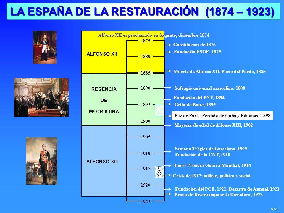 LA ESPAÑA DE LA RESTAURACIÓN (1874 – 1923) M.M.G Fundación del PCE, 1921. Desastre de Annual, 1921 Constitución de 1876 Muerte de Alfonso XII. Pacto d