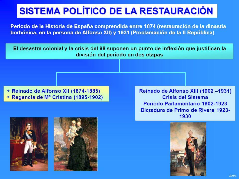 SISTEMA POLÍTICO DE LA RESTAURACIÓN Periodo de la Historia de España comprendida entre 1874 (restauración de la dinastía borbónica, en la persona de A