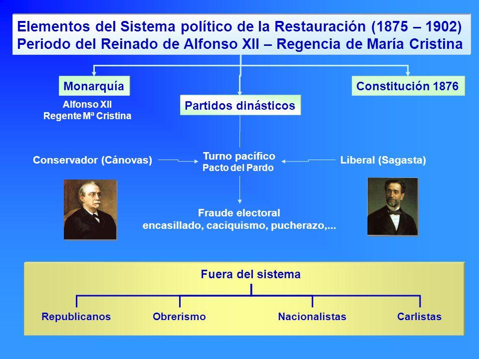 Elementos del Sistema político de la Restauración (1875 – 1902) Periodo del Reinado de Alfonso XII – Regencia de María Cristina MonarquíaConstitución