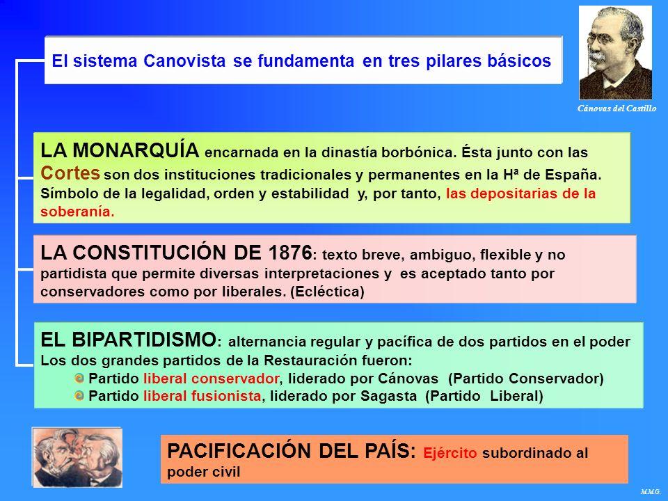 El sistema Canovista se fundamenta en tres pilares básicos LA MONARQUÍA encarnada en la dinastía borbónica. Ésta junto con las Cortes son dos instituc