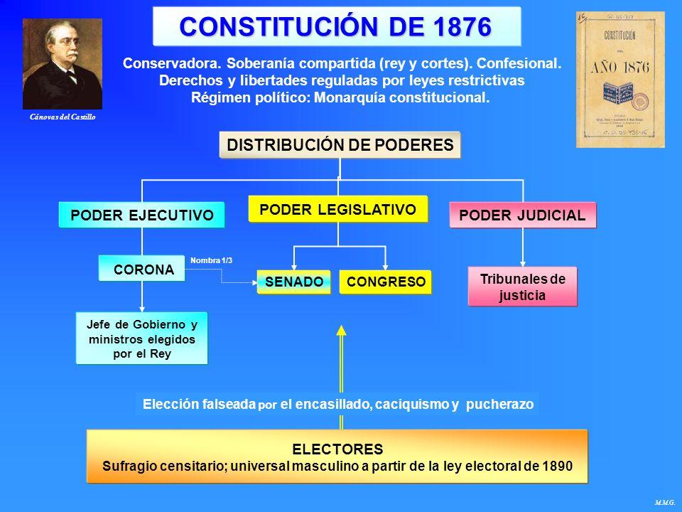 CARACTERÍSTIQUES DE LA CONSTITUCIÓ DE 1876 La Constitució era una síntesi de les de 1845 i 1869.