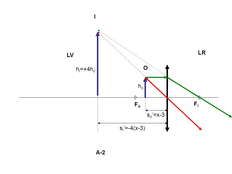 LV LR I O FoFo FiFi s o =x-3 s i =-4(x-3) hoho h i =+4h o A-2