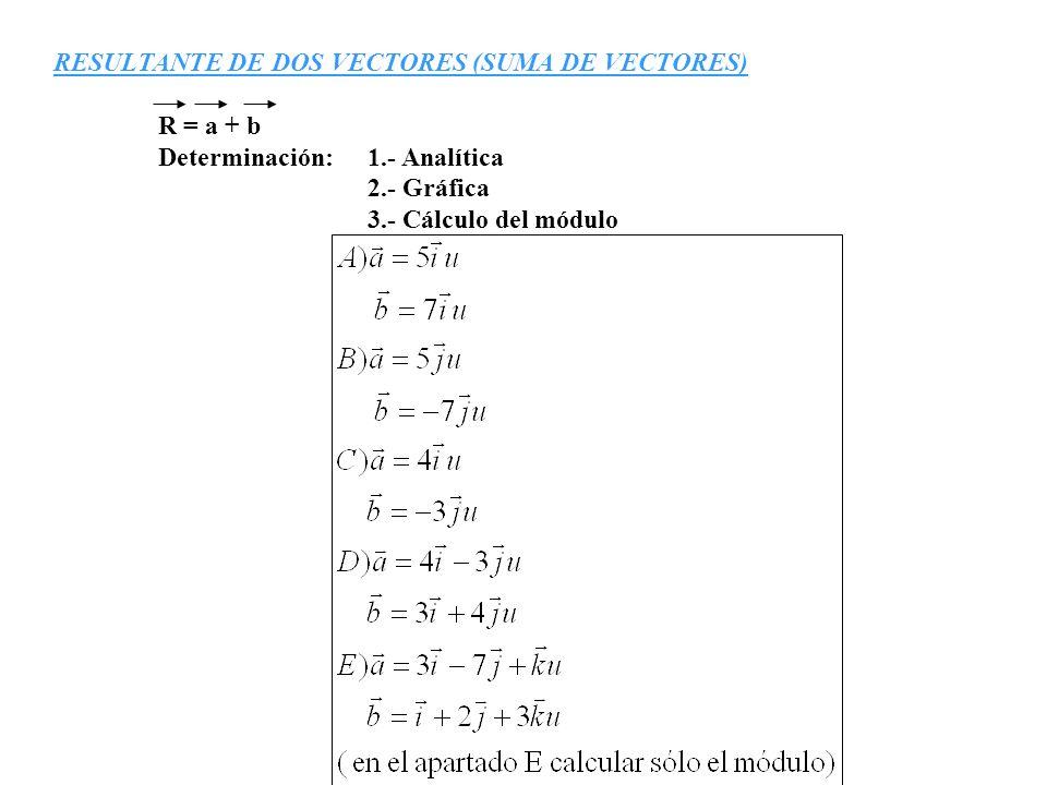 RESULTANTE DE DOS VECTORES (SUMA DE VECTORES) R = a + b Determinación: 1.- Analítica 2.- Gráfica 3.- Cálculo del módulo