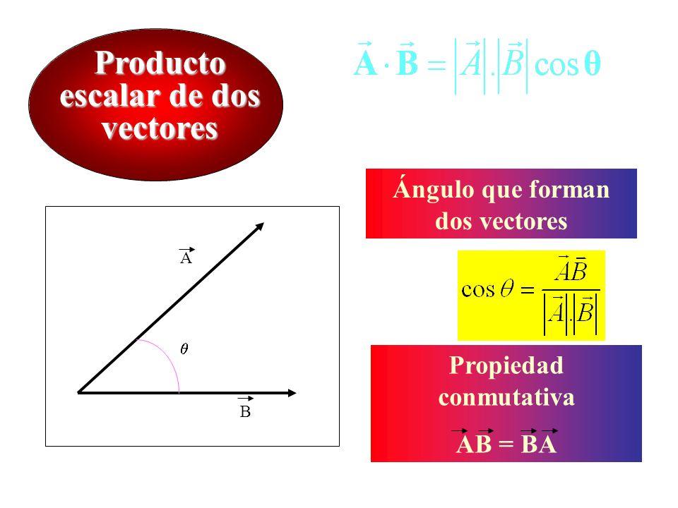 Producto escalar de dos vectores Ángulo que forman dos vectores Propiedad conmutativa AB = BA A B