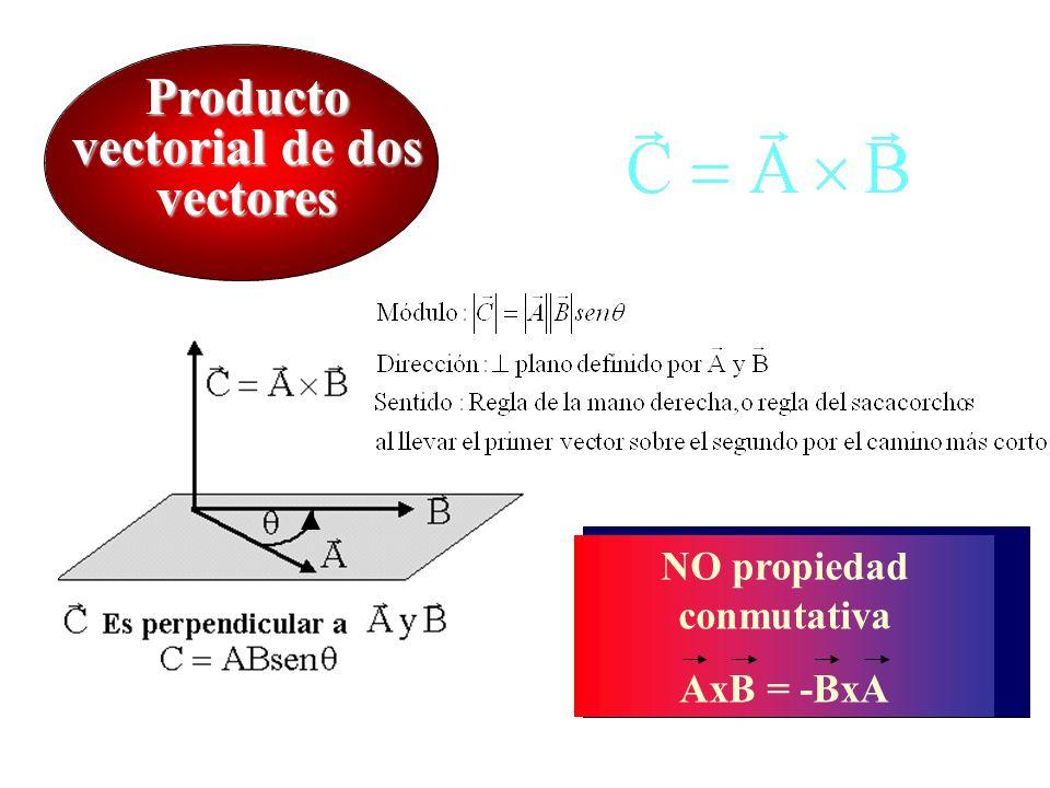 Producto vectorial de dos vectores NO propiedad conmutativa AxB = -BxA