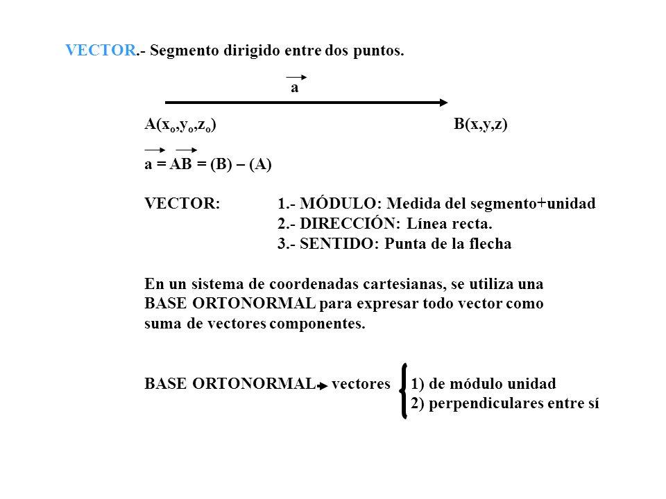 VECTOR.- Segmento dirigido entre dos puntos. A(x o,y o,z o ) B(x,y,z) a = AB = (B) – (A) VECTOR: 1.- MÓDULO: Medida del segmento+unidad 2.- DIRECCIÓN: