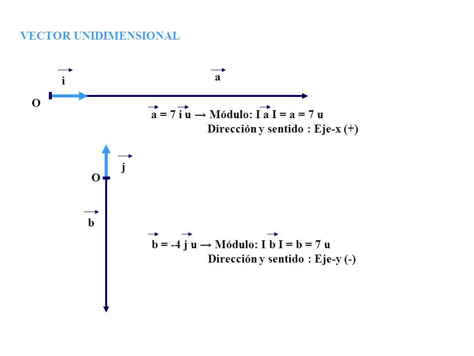 VECTOR UNIDIMENSIONAL a = 7 i u Módulo: I a I = a = 7 u Dirección y sentido : Eje-x (+) i a O O j b b = -4 j u Módulo: I b I = b = 7 u Dirección y sen