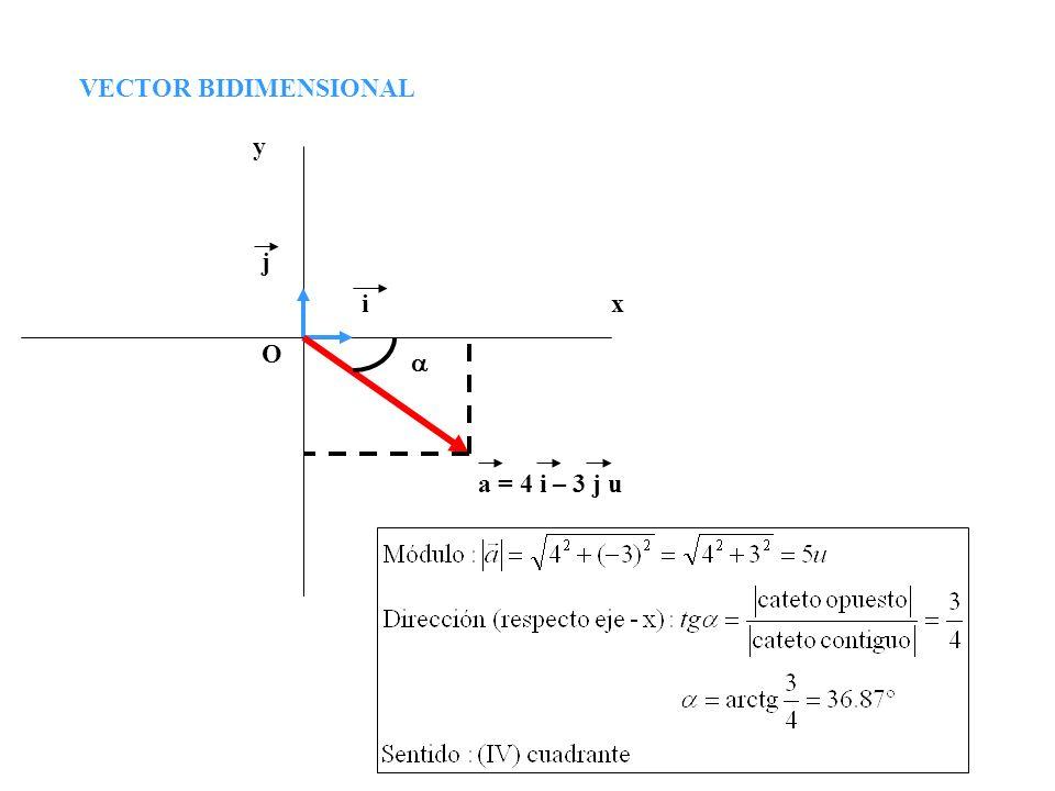 VECTOR BIDIMENSIONAL y x O a = 4 i – 3 j u j i