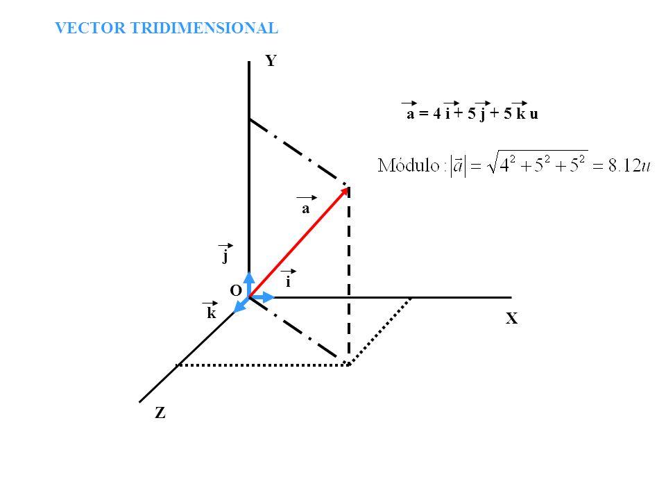VECTOR TRIDIMENSIONAL O X Y Z i j k a a = 4 i + 5 j + 5 k u