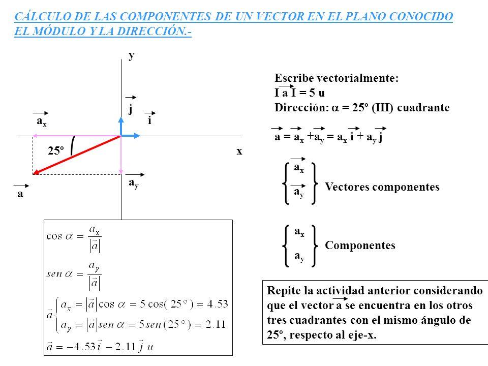 CÁLCULO DE LAS COMPONENTES DE UN VECTOR EN EL PLANO CONOCIDO EL MÓDULO Y LA DIRECCIÓN.- y x j i a axax ayay 25º Escribe vectorialmente: I a I = 5 u Di