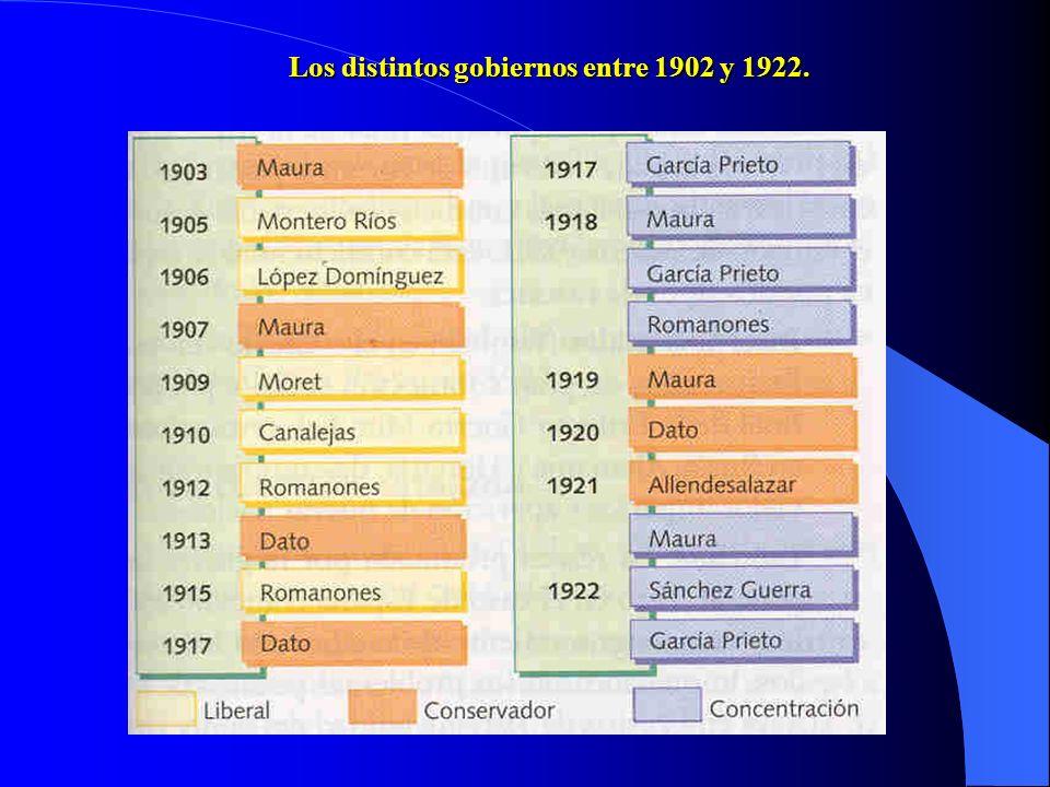 3. Evolución política entre 1902 y 1914. a)Inestabilidad política de 1902 a 1907. De 1902 a 1905 hay cinco gobiernos conservadores y de 1905 a 1907 ha
