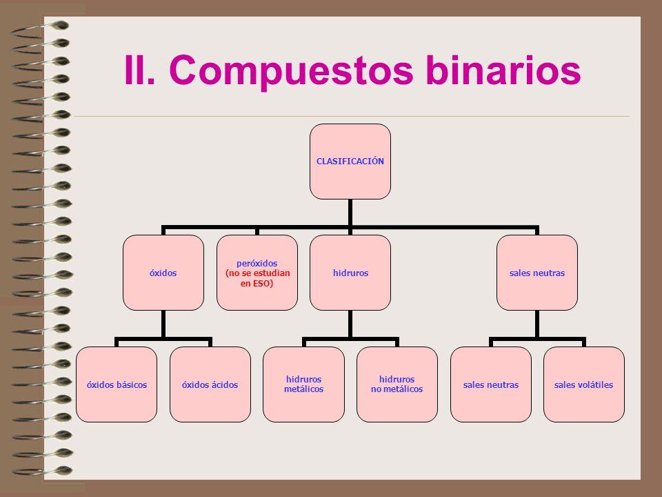 II. Compuestos binarios CLASIFICACIÓN óxidos óxidos básicosóxidos ácidos peróxidos (no se estudian en ESO) hidruros hidruros metálicos hidruros no met