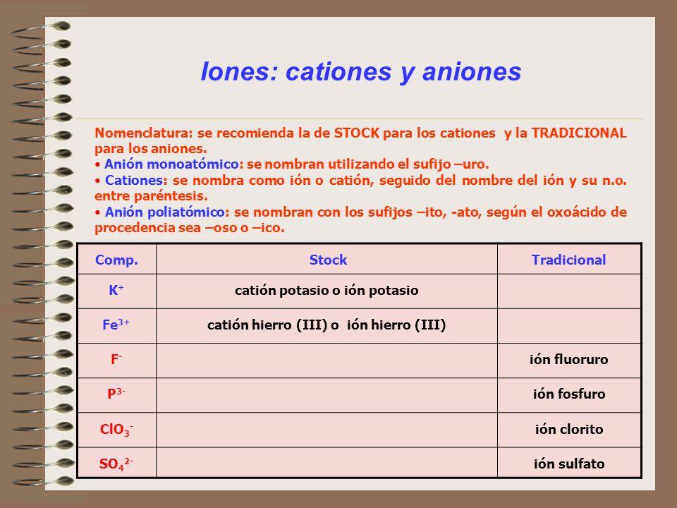 Iones: cationes y aniones Nomenclatura: se recomienda la de STOCK para los cationes y la TRADICIONAL para los aniones. Anión monoatómico: se nombran u