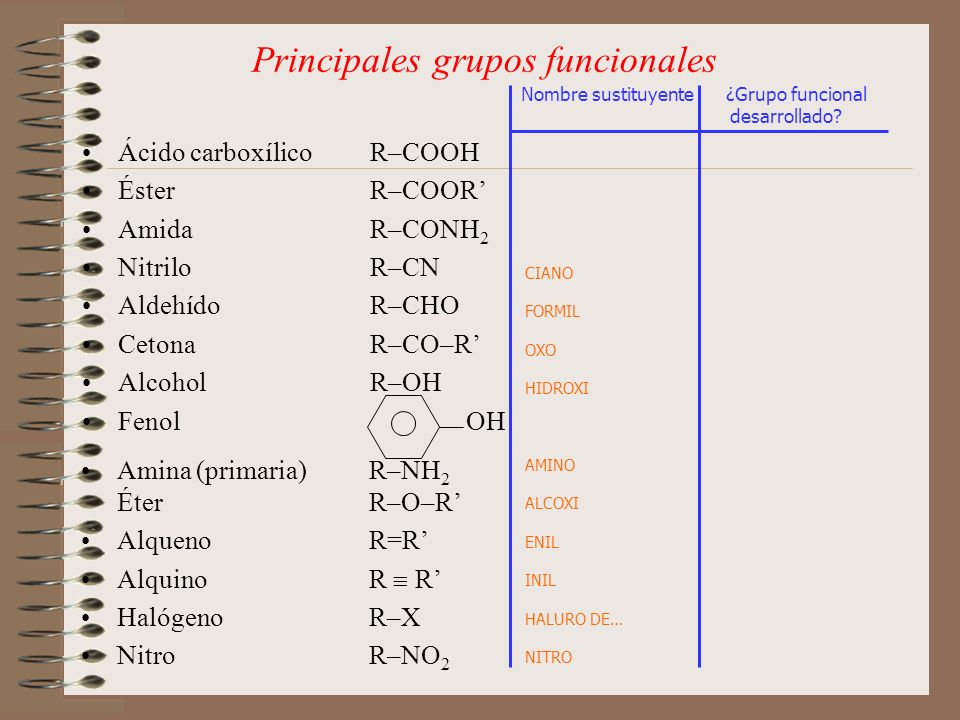 Principales grupos funcionales Ácido carboxílicoR–COOH ÉsterR–COOR AmidaR–CONH 2 NitriloR–CN AldehídoR–CHO CetonaR–CO–R AlcoholR–OH FenolOH Nombre sus