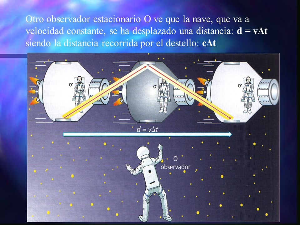 Otro observador estacionario O ve que la nave, que va a velocidad constante, se ha desplazado una distancia: d = vΔt siendo la distancia recorrida por