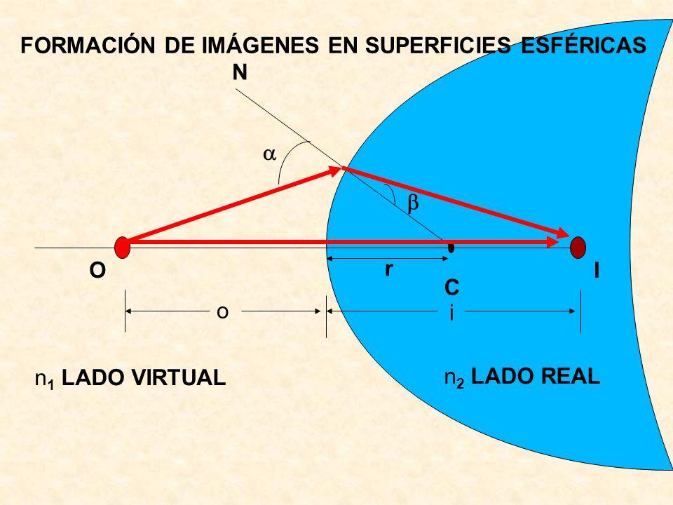 C OI n 1 LADO VIRTUAL n 2 LADO REAL N o i r FORMACIÓN DE IMÁGENES EN SUPERFICIES ESFÉRICAS