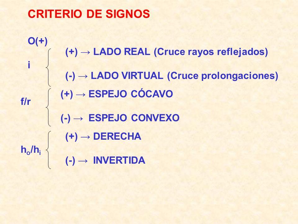 CRITERIO DE SIGNOS O(+) i (+) LADO REAL (Cruce rayos reflejados) (-) LADO VIRTUAL (Cruce prolongaciones) f/r h o /h i (+) ESPEJO CÓCAVO (-) ESPEJO CON