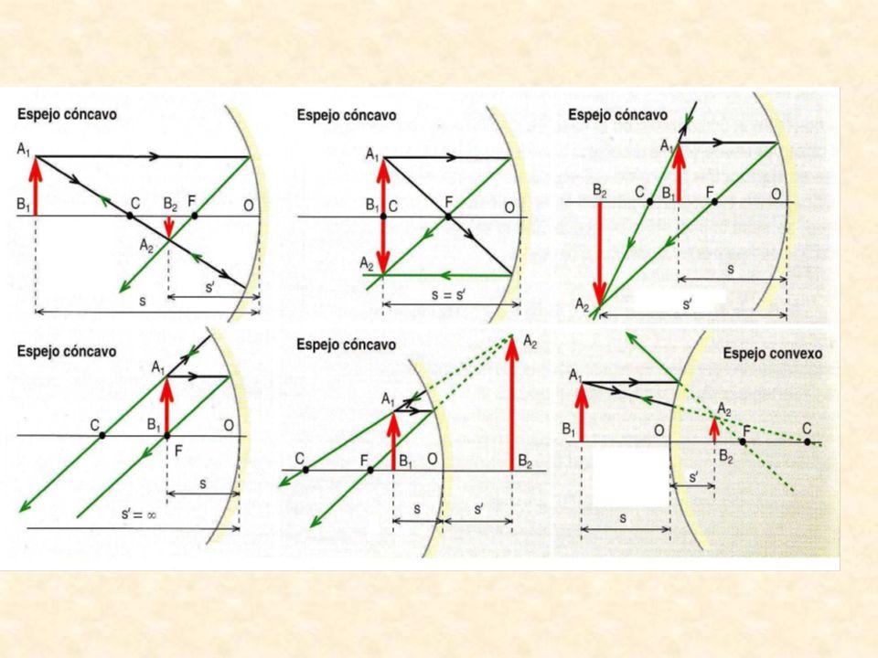 DEFECTOS COMUNES DE LA VISTA HIPERMETROPÍA y PRESBICIA (vista cansada) No enfoca objetos cercanos Corrección lente convergente