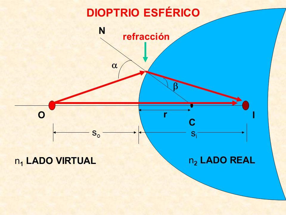 C OI n 1 LADO VIRTUAL n 2 LADO REAL N soso sisi r DIOPTRIO ESFÉRICO refracción