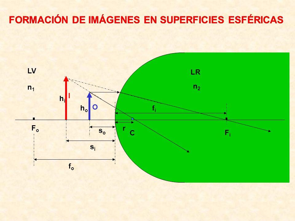 FORMACIÓN DE IMÁGENES EN SUPERFICIES ESFÉRICAS C FiFi I O FoFo soso hoho LV LR n1n1 n2n2 r sisi hihi fifi fofo