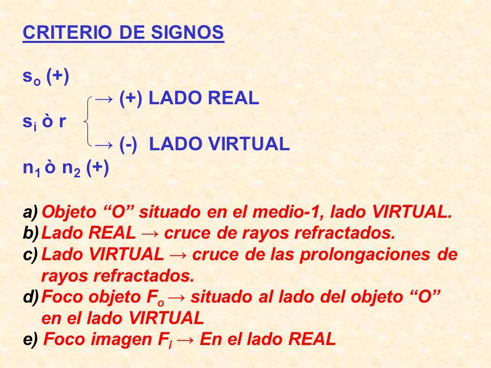 CRITERIO DE SIGNOS s o (+) (+) LADO REAL s i ò r (-) LADO VIRTUAL n 1 ò n 2 (+) a)Objeto O situado en el medio-1, lado VIRTUAL. b)Lado REAL cruce de r