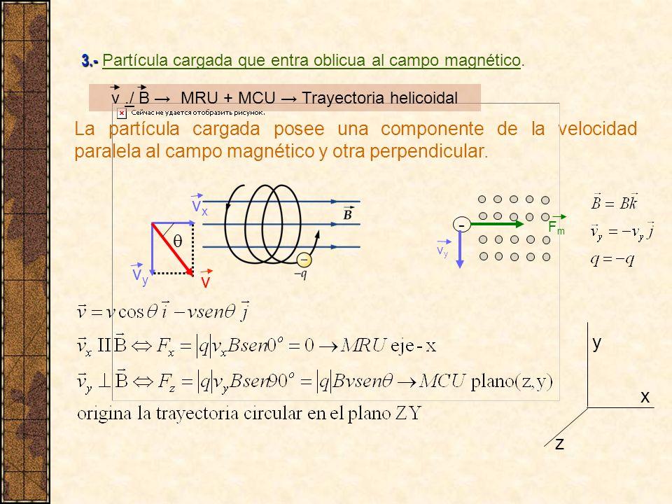 La partícula cargada posee una componente de la velocidad paralela al campo magnético y otra perpendicular. vyvy vxvx 3.- 3.- Partícula cargada que en