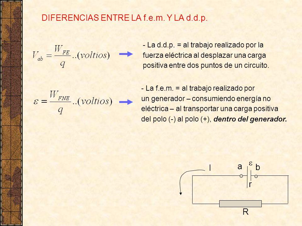 - La d.d.p. = al trabajo realizado por la fuerza eléctrica al desplazar una carga positiva entre dos puntos de un circuito. - La f.e.m. = al trabajo r