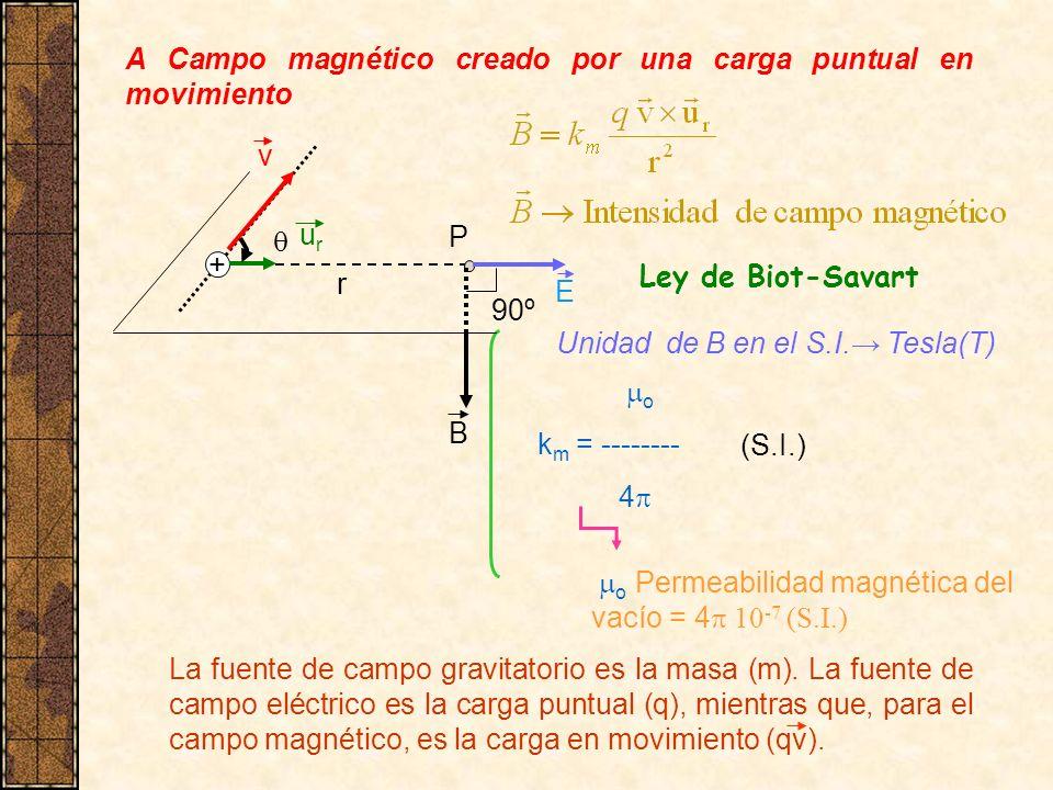 A Campo magnético creado por una carga puntual en movimiento Ley de Biot-Savart o k m = -------- 4 o Permeabilidad magnética del vacío = 4 10 -7 (S.I.