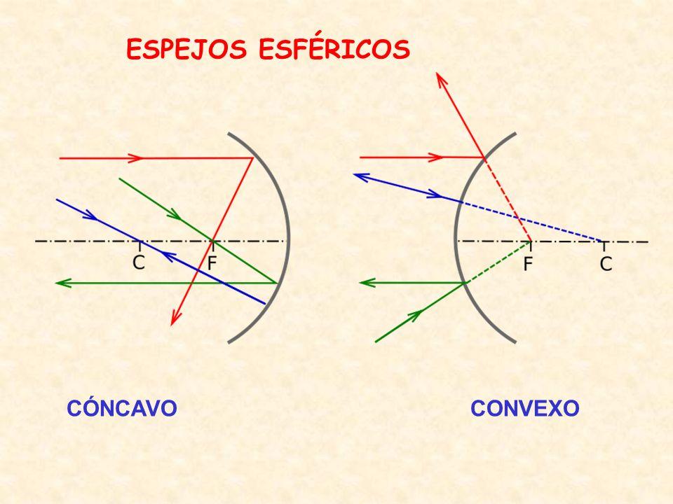 ESPEJOS ESFÉRICOS CÓNCAVOCONVEXO