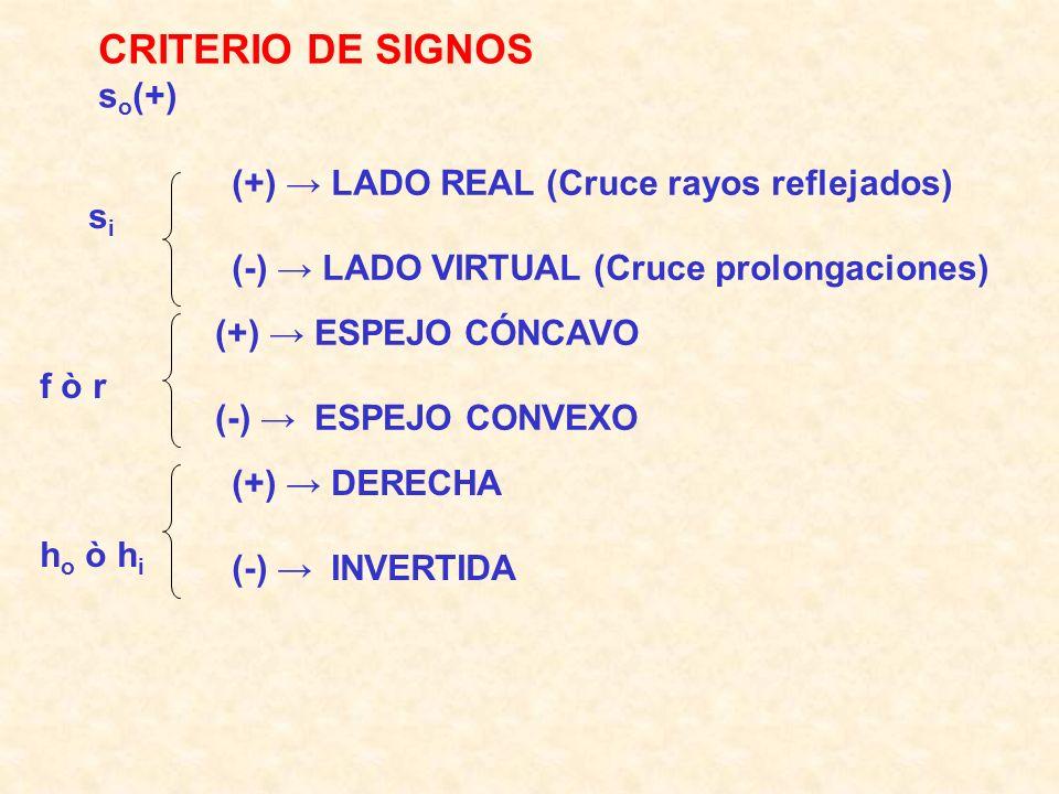 CRITERIO DE SIGNOS s o (+) (+) LADO REAL (Cruce rayos reflejados) (-) LADO VIRTUAL (Cruce prolongaciones) s i f ò r h o ò h i (+) ESPEJO CÓNCAVO (-) ESPEJO CONVEXO (+) DERECHA (-) INVERTIDA