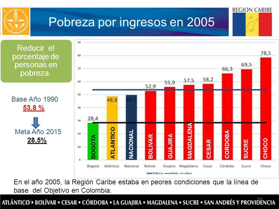 Pobreza por ingresos en 2005 Fuente: Cálculos MERPD con base en DANE, ECH 4 trimestres 39 Reducir el porcentaje de personas en pobreza. En el año 2005
