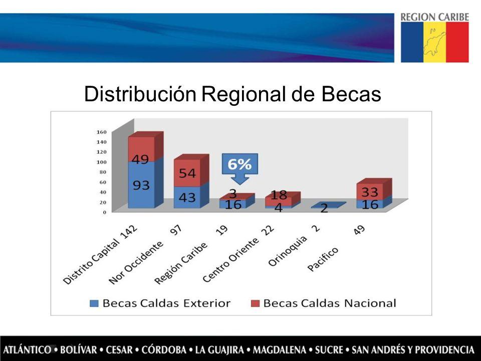 Distribución Regional de Becas