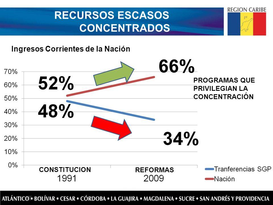 RECURSOS ESCASOS CONCENTRADOS Ingresos Corrientes de la Nación 66% PROGRAMAS QUE PRIVILEGIAN LA CONCENTRACIÓN CONSTITUCION REFORMAS