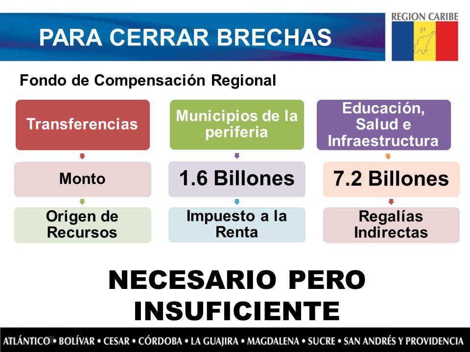PARA CERRAR BRECHAS Fondo de Compensación Regional NECESARIO PERO INSUFICIENTE Transferencias Monto Origen de Recursos Municipios de la periferia 1.6
