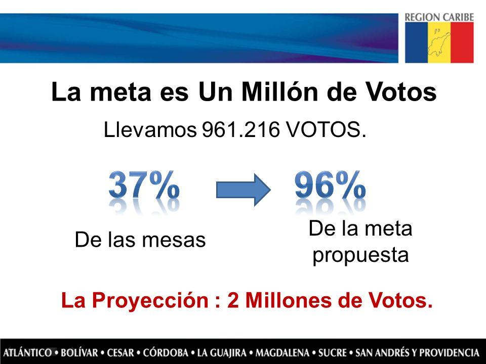 La meta es Un Millón de Votos Llevamos 961.216 VOTOS. De la meta propuesta De las mesas La Proyección : 2 Millones de Votos.