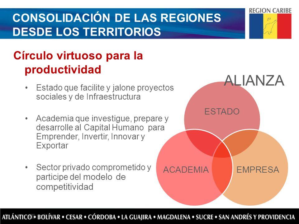 Estado que facilite y jalone proyectos sociales y de Infraestructura Academia que investigue, prepare y desarrolle al Capital Humano para Emprender, I