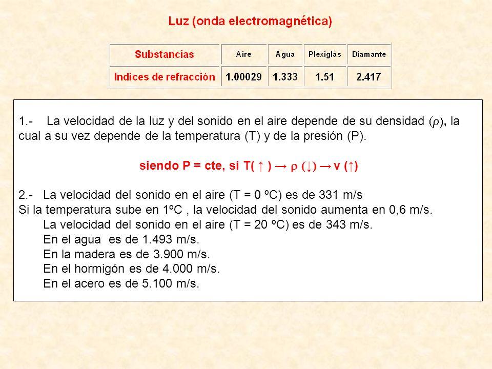1.- La velocidad de la luz y del sonido en el aire depende de su densidad la cual a su vez depende de la temperatura (T) y de la presión (P). siendo P