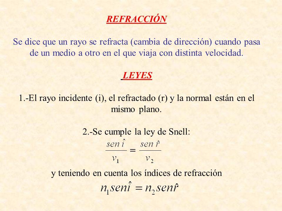 REFRACCIÓN Se dice que un rayo se refracta (cambia de dirección) cuando pasa de un medio a otro en el que viaja con distinta velocidad. LEYES 1.-El ra