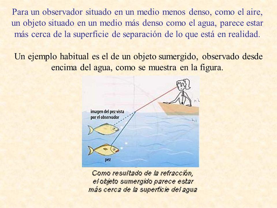 Para un observador situado en un medio menos denso, como el aire, un objeto situado en un medio más denso como el agua, parece estar más cerca de la s
