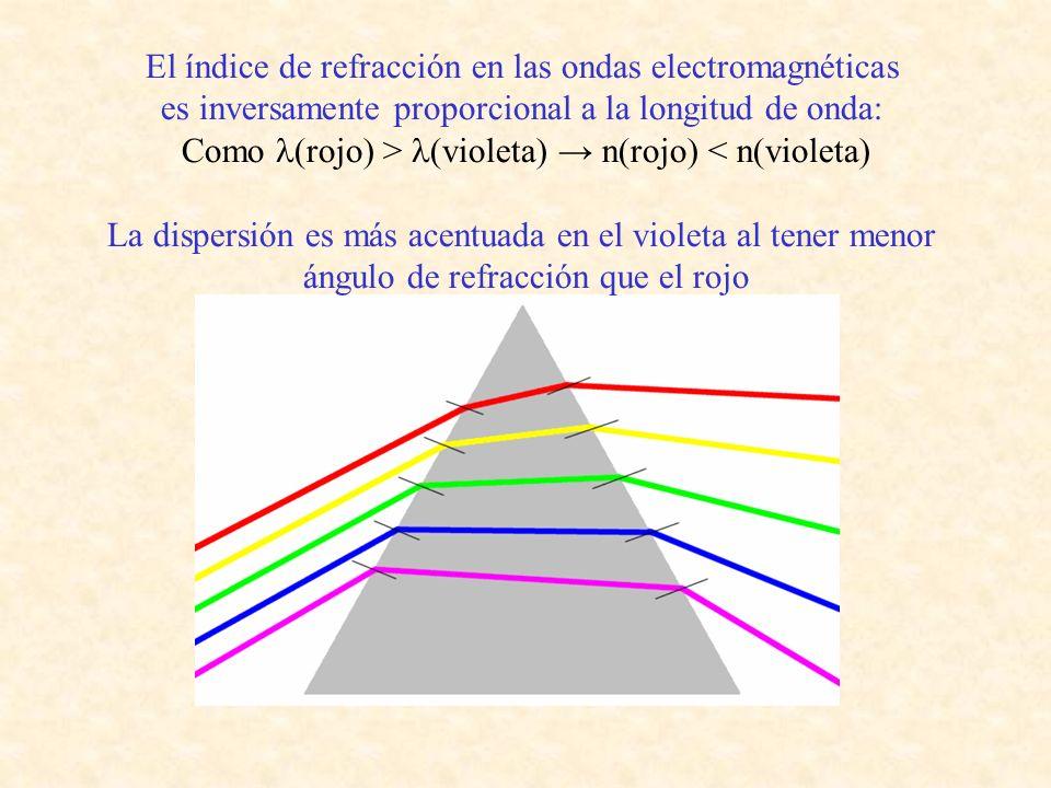 El índice de refracción en las ondas electromagnéticas es inversamente proporcional a la longitud de onda: Como (rojo) > (violeta) n(rojo) < n(violeta