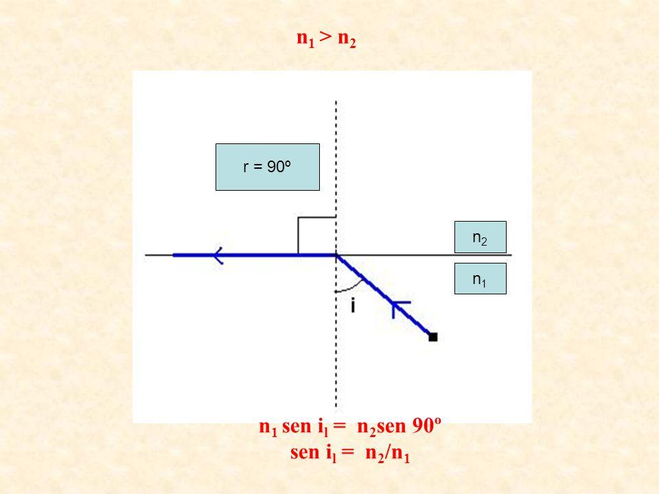 n2n2 n1n1 r = 90º n 1 > n 2 n 1 sen i l = n 2 sen 90º sen i l = n 2 /n 1