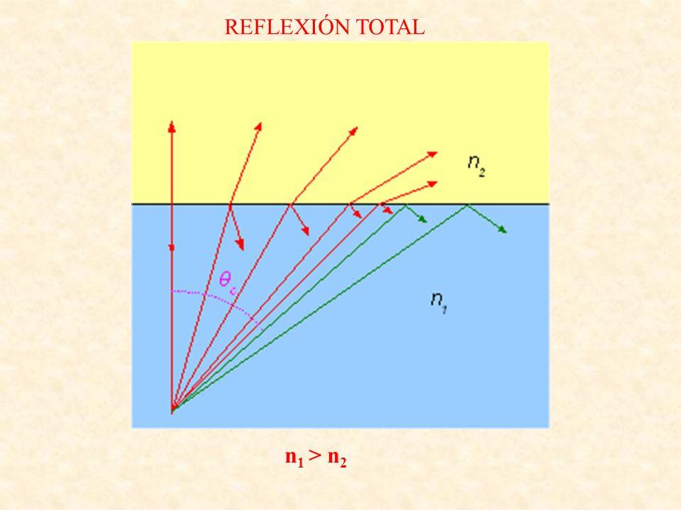 REFLEXIÓN TOTAL n 1 > n 2