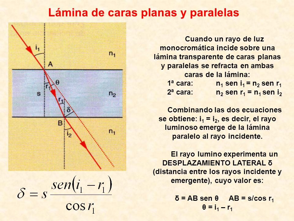 Lámina de caras planas y paralelas Cuando un rayo de luz monocromática incide sobre una lámina transparente de caras planas y paralelas se refracta en