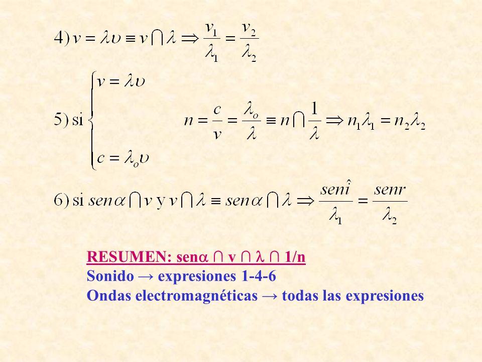 RESUMEN: sen v 1/n Sonido expresiones 1-4-6 Ondas electromagnéticas todas las expresiones