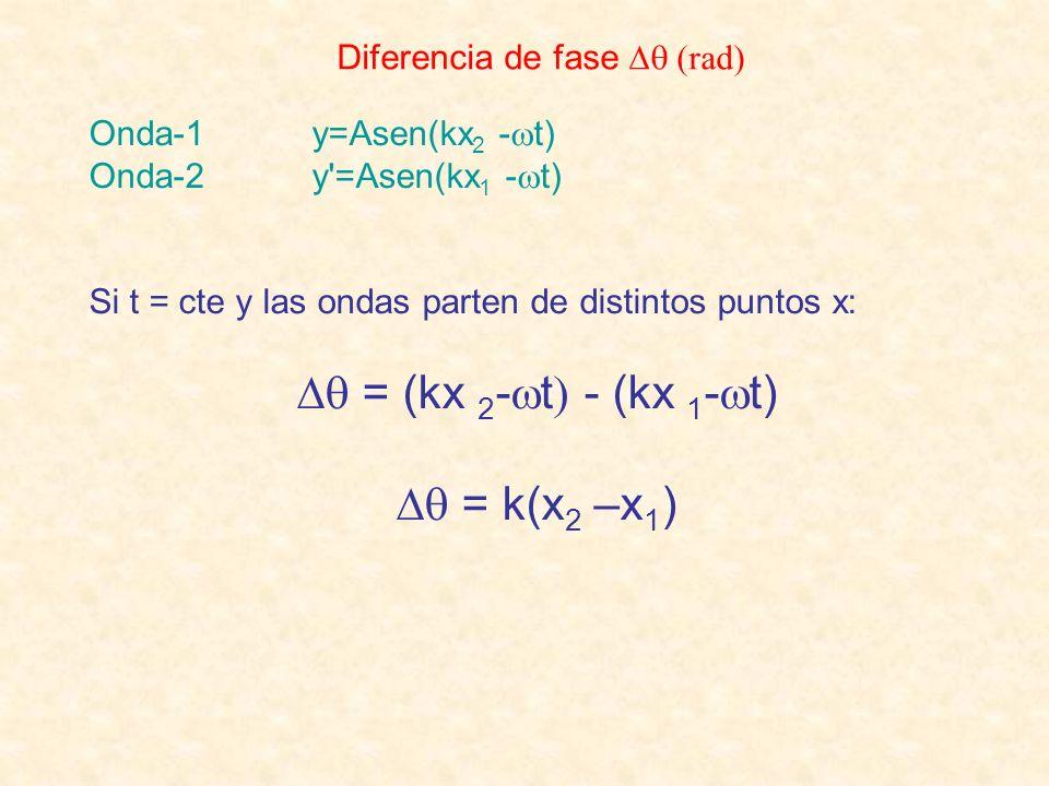 Diferencia de fase (rad) Onda-1 y=Asen(kx 2 - t) Onda-2 y'=Asen(kx 1 - t) Si t = cte y las ondas parten de distintos puntos x: = (kx 2 - t - (kx 1 - t
