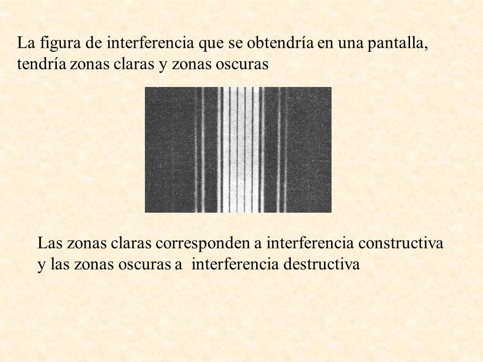 La figura de interferencia que se obtendría en una pantalla, tendría zonas claras y zonas oscuras Las zonas claras corresponden a interferencia constr